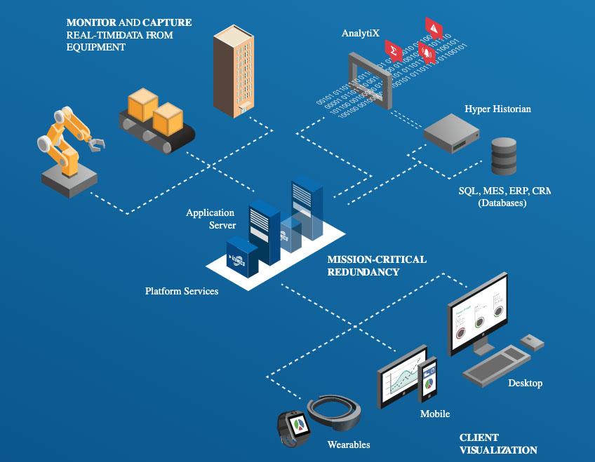 How SCADA Works Diagram Part 1